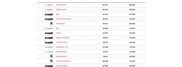 KIA-index lanserar världens första podcastindex
